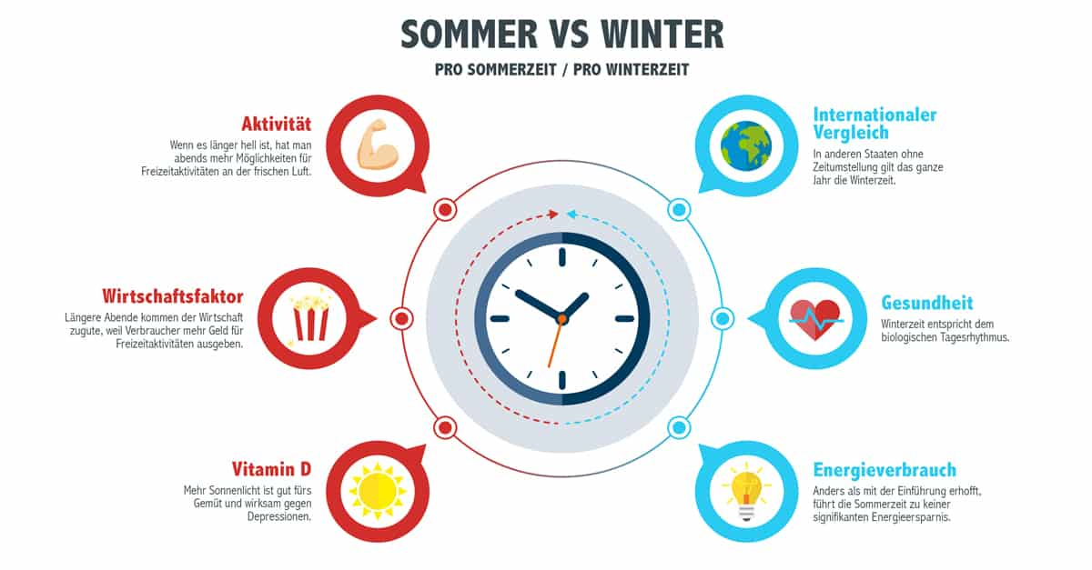 Jetzt abstimmen: Sommer- oder Winterzeit?